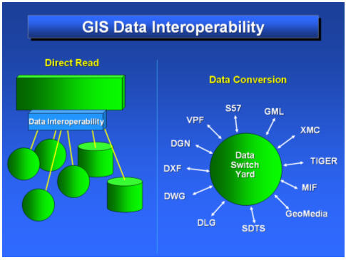 The Role of GIS Portals and Spatial Data Infrastructures