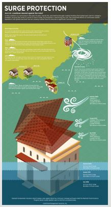 INFOGRAPHIC: Storm Surges, Front and Center of Hurricane Preparedness